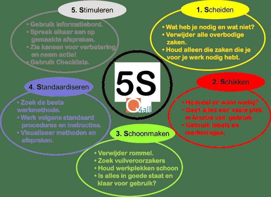 5s-afbeelding